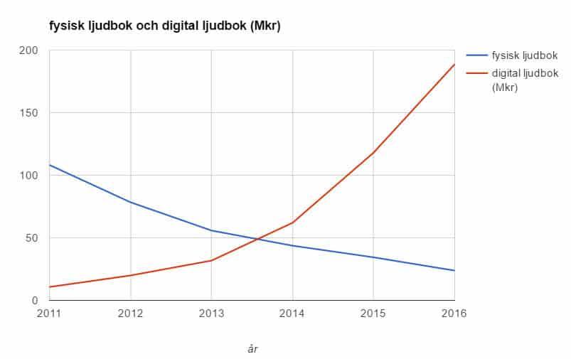 Forsaljning-2011-2016-Forlaggareforeningen-Ljudbok-Fysisk-vs-digital