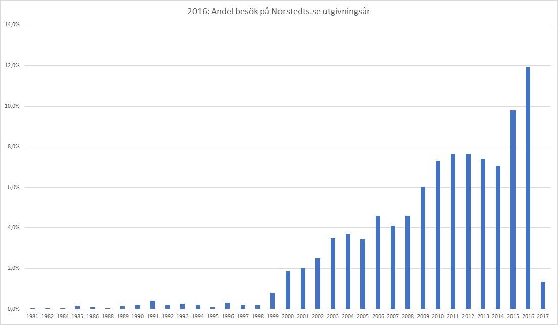 Statistiken från Norstedts hemsida visar att läsarna långt ifrån enbart är intresserade av de senaste titlarna.