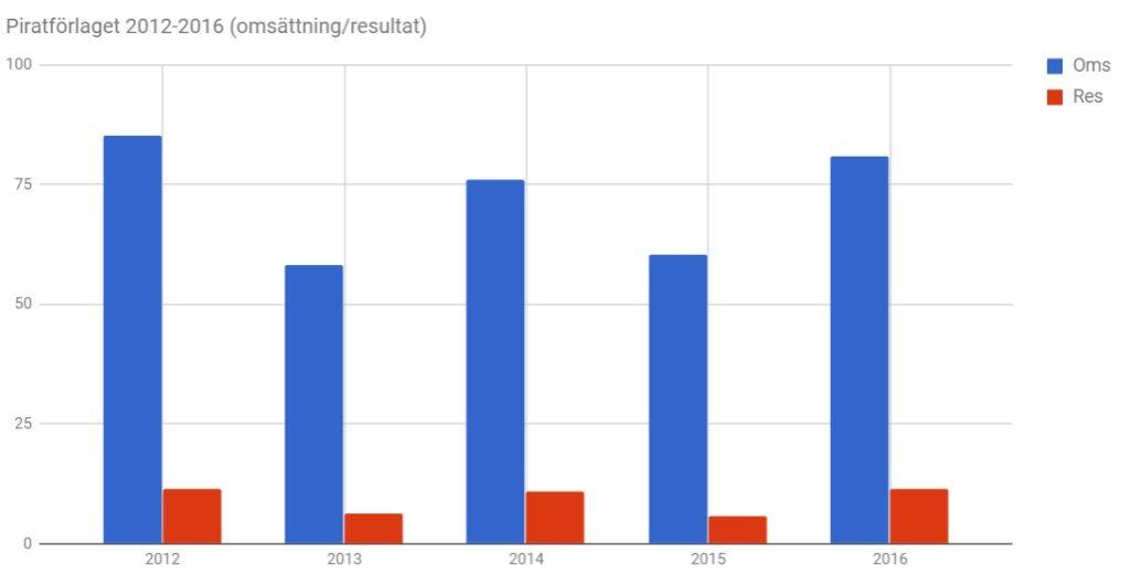 Piratforlaget-graf-2012-2016