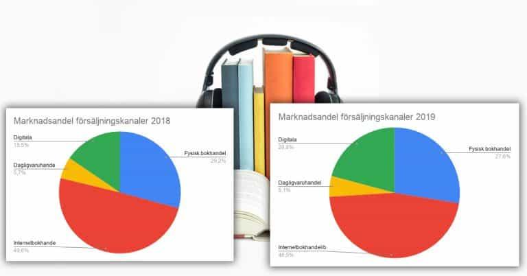 Prenumerationstjänster passerar fysisk bokhandel i storlek 2020