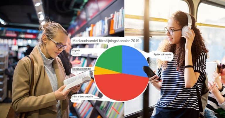 Försäljningen av tryckta böcker minskade 2019 – men totala försäljningen ökar