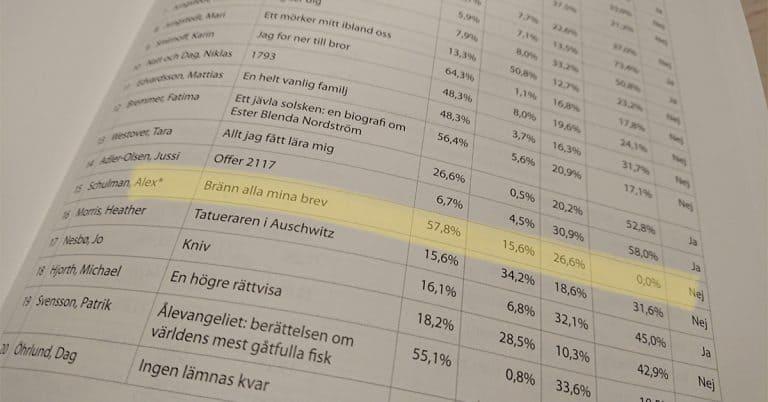 Toppliste-missen som satte strålkastarna på saknade digitala titlar i Bokinfos databas