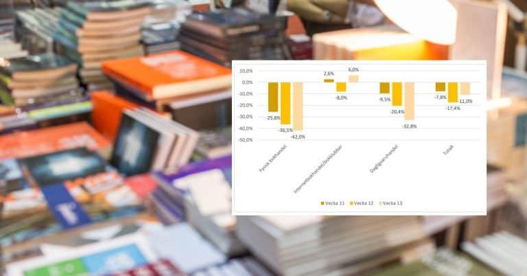 Raset i fysisk bokhandel tilltog – nätbokhandel återhämtade sig vecka 13
