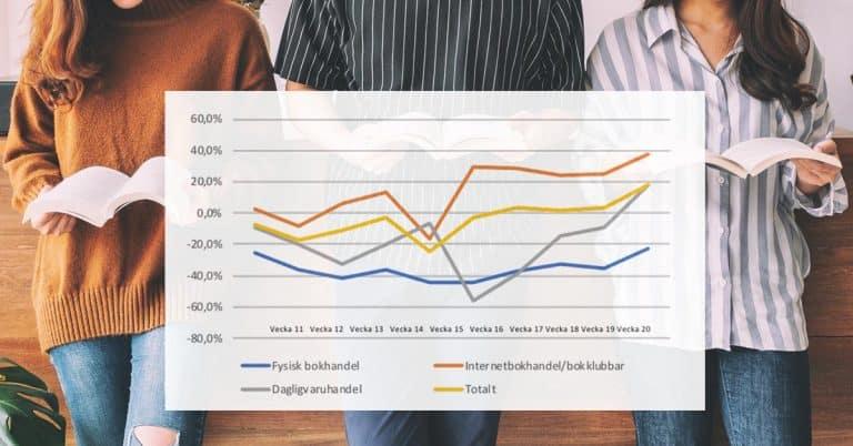 Vecka 20: Mindre minskning för fysisk bokhandel – fortsatt stark ökad nätförsäljning