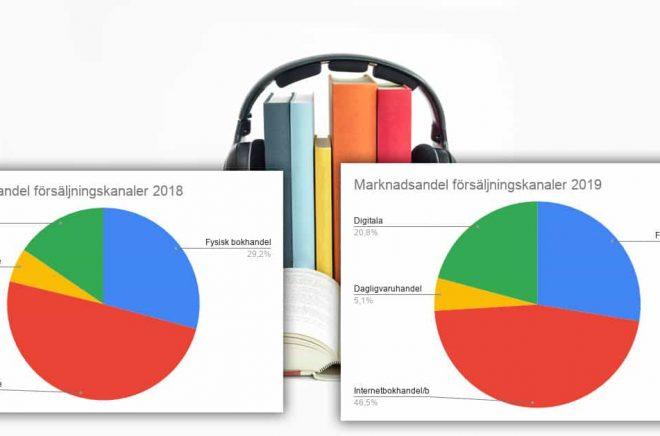 Jämför marknadsandelen för de olika försäljningskanalerna (räknat i kronor) mellan 2018 och 2019. Redan i år kommer förmodligen prenumerationstjänsterna att vara näst störst. Bakgrundfoto: iStock. Grafer: Boktugg.