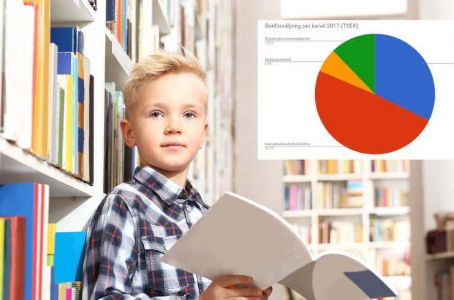 Bokförsäljningen 2017 minskade i fysisk bokhandel och dagligvaruhandel men ökade på nätet - och i streamingtjänsterna. Foto: Fotolia. Grafik: Boktugg.