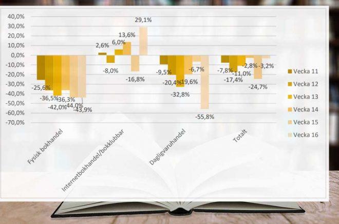 Idel negativa siffror för fysisk bokhandel när man jämför bokförsäljningen 2020 med 2019. Bakgrundsfoto: Pixabay. Graf: Förläggareföreningen.