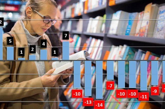 De senaste tio åren har över 100 bokhandlar lagts ner eller gått i konkurs. I grafen ser du hur vi mellan 2002 och 2009 fick fler nya bokhandlar än vad som försvann. Men från 2010 och framåt är nettot negativt. Graf: Leif Olsson. Bakgrundsfoto: iStock. Montage: Boktugg.