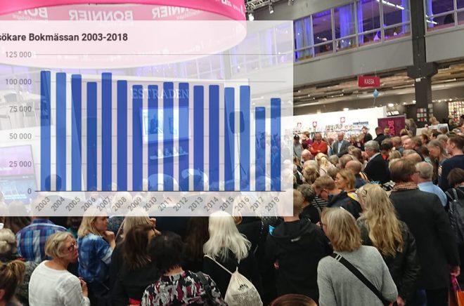 Bokmässan 2018 lockade betydligt fler än året innan - men ändå inte lika många som 2016 och tidigare. Grafik och foto: Sölve Dahlgren