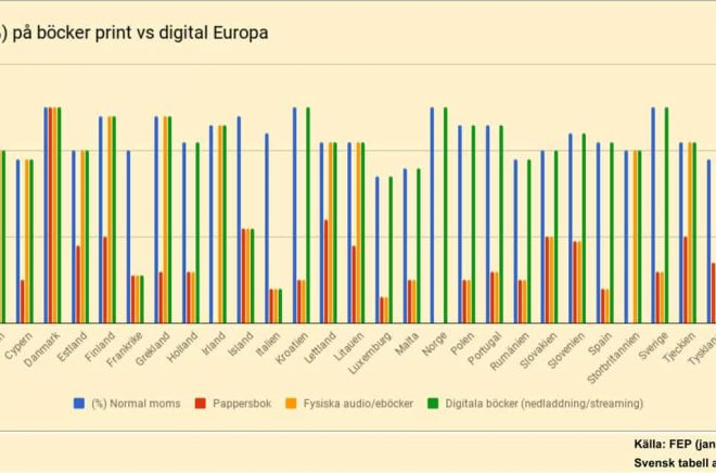 Momsen på böcker skiljer sig mycket åt i olika europeiska länder - både på fysiska och digitala böcker. Så här såg det ut i januari 2018.