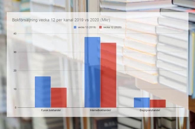Statistiken för den fysiska bokförsäljningen i Sverige vecka 12 var ingen munter läsning. Bakgrundsfoto: iStock. Graf: Boktugg.