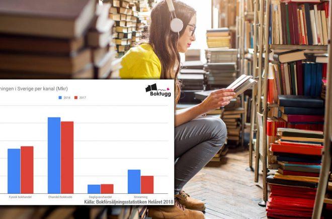 Bokförsäljningen i Sverige 2018 granskas i en ny rapport. En tydlig trend är att digitala abonnemangstjänster växer kraftigt medan fysiska återförsäljare tappar. Bakgrundsfoto: iStock.