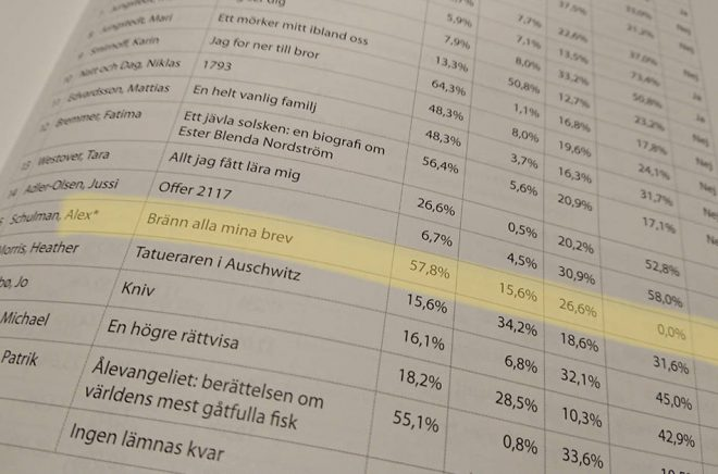 En nyhet i årets branschstatistik - en topplista över verk inklusive alla format och kanaler. Men tyvärr visade det sig att en del data saknades på bland annat Alex Schulmans och Sofie Sarenbrants böcker. 0% försäljning i abonnemangstjänster stämmer såklart inte på Schulman. Foto: Boktugg.