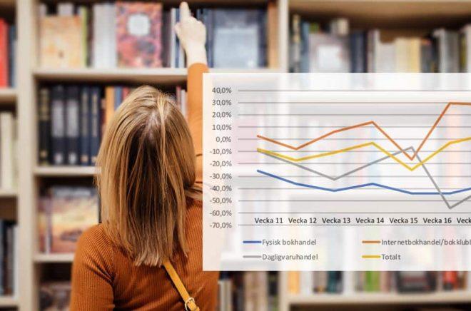 Den fysiska bokhandeln tappar fortfarande jämfört med föregående år. Däremot går nätbokhandeln bättre. Foto: iStock. Graf: Förläggareföreningen. Montage: Boktugg.