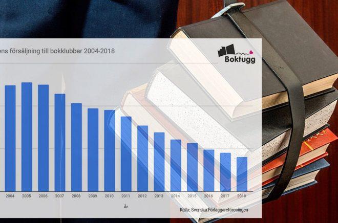 En stadig nedgång för försäljningen till bokklubbarna de senaste tio åren. Bakgrundsfoto: Pixabay.