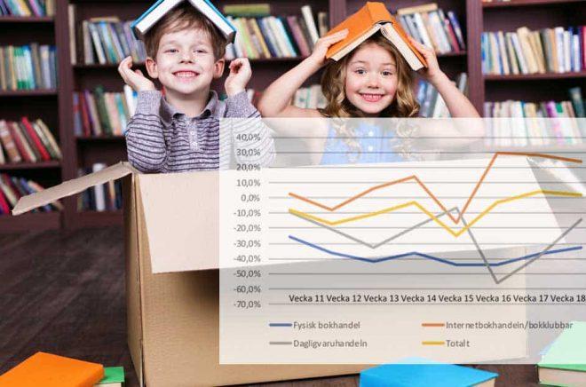 Fler bokpaket under coronakrisen. Fysisk bokhandel drabbas när folk köper böcker på nätet istället. Foto: iStock. Graf: Förläggareföreningen. Montage: Boktugg.