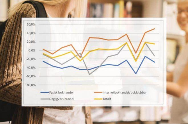 Statistiken för försäljning i fysisk butik är dyster, desto bättre för nätbokhandlarna. Foto: iStock. Grafik: Förläggareföreningen.