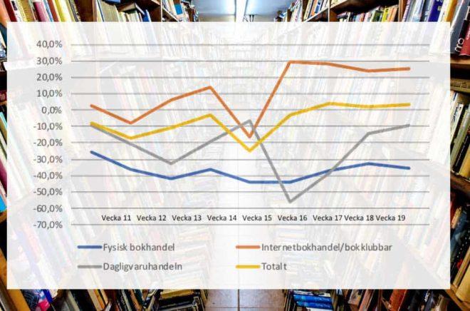 Ännu en vecka i coronakrisen och trenden är tydlig. Fysisk bokhandel tappar i genomsnitt en tredjedel av försäljningen, men det slår väldigt olika. Nätbokhandel och bokklubbar är vinnare. Foto: iStock. Graf: Förläggareföreningen.