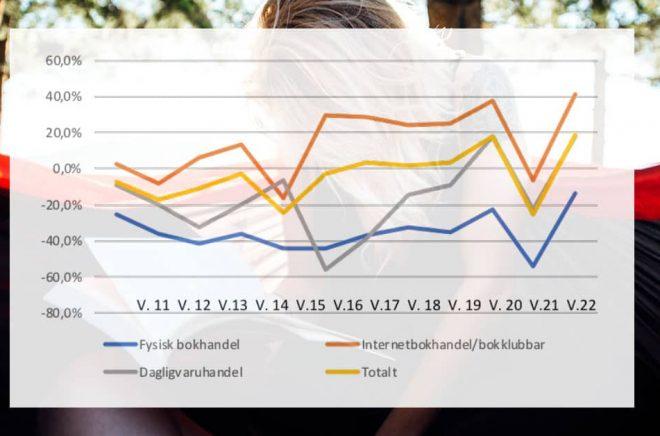 Bokförsäljningsstatistik i coronatider. Kurvorna vände uppåt igen efter Kristi Himmelfärdshelgen. Bakgrundsfoto: iStock. Graf: Förläggareföreningen.