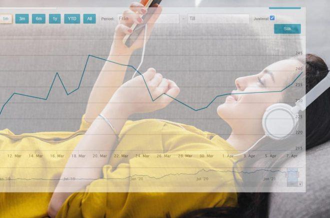 Storytels börskurs den senaste månaden. Hur kommer investerarna att reagera på dagens rapport? Foto: iStock.