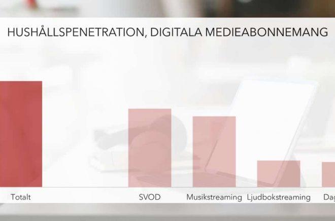 Svenska hushåll har allt fler digitala medieabonnemang. Ljudböcker växer. (I stapeln för dagspress ingår abonnemang på digital morgontidning och kvällstidningstjänst). Graf: Mediavision. Bakgrundsfoto: iStock.
