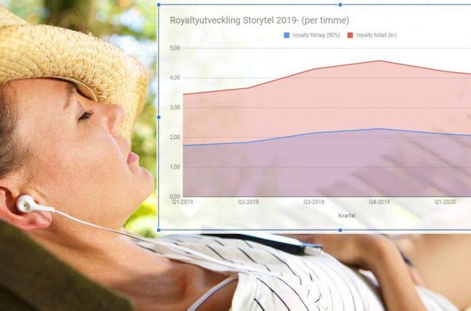 Storytels revenue share-modell gör att royaltyn till förlagen både kan öka och minska beroende på hur lyssning och läsning utvecklas i tjänsten. Foto: iStock. Grafik: Boktugg.