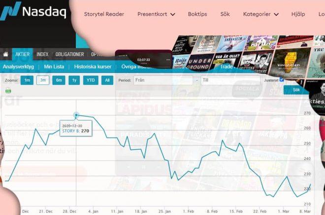 Vid årsskiftet stod Storytel-aktien i 270 kr men i början av mars 2021 var den nere i 216 kr. Montage: Boktugg.