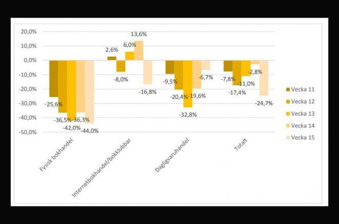 Försäljningsutvecklingen för fysisk bokhandel jämfört med förra året ser alarmerande ut. Just påskveckan är dock inte rätt att jämföra med. Grafik: Bokhandlareföreningen och Förläggareföreningen.